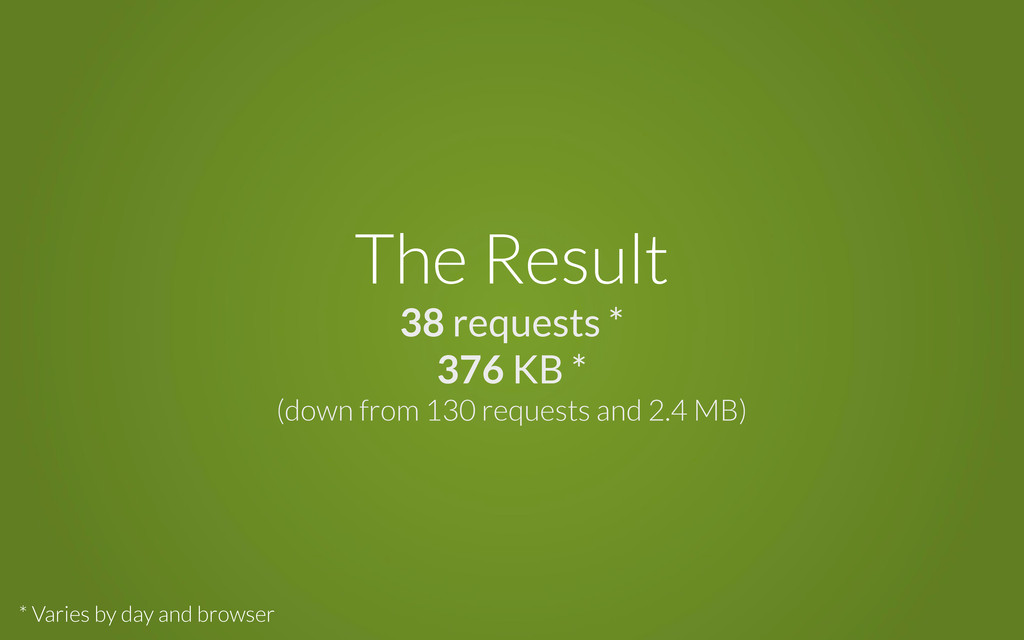 The Result 38 requests * 376 KB * (down from 13...