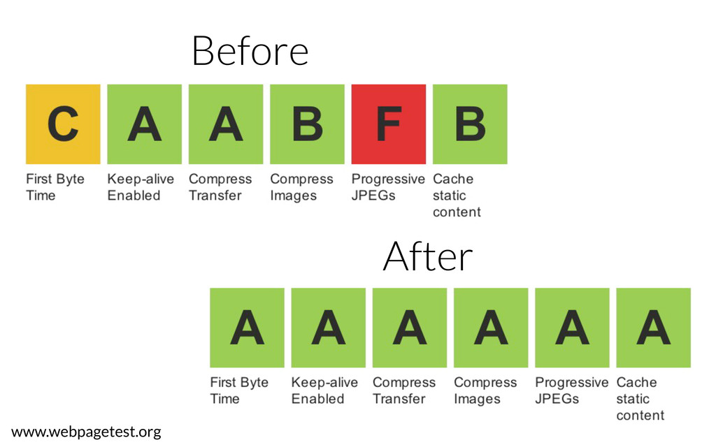 www.webpagetest.org Before After