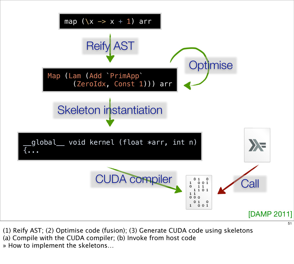 map (\x -> x + 1) arr Reify AST Map (Lam (Add `...