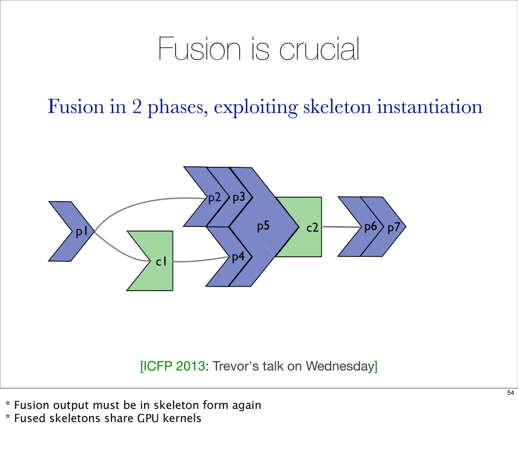 Fusion is crucial c2 p5 p1 c1 p6 p7 p3 p2 p4 Fu...