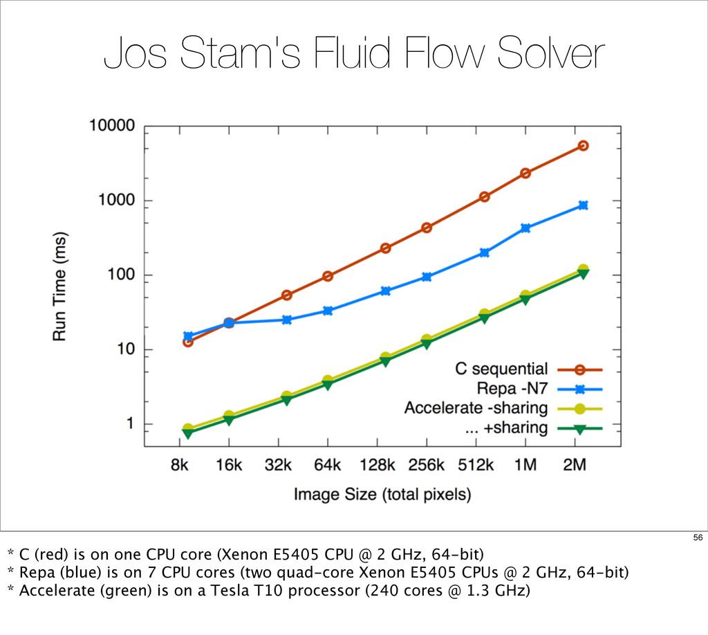 Jos Stam's Fluid Flow Solver 56 * C (red) is on...