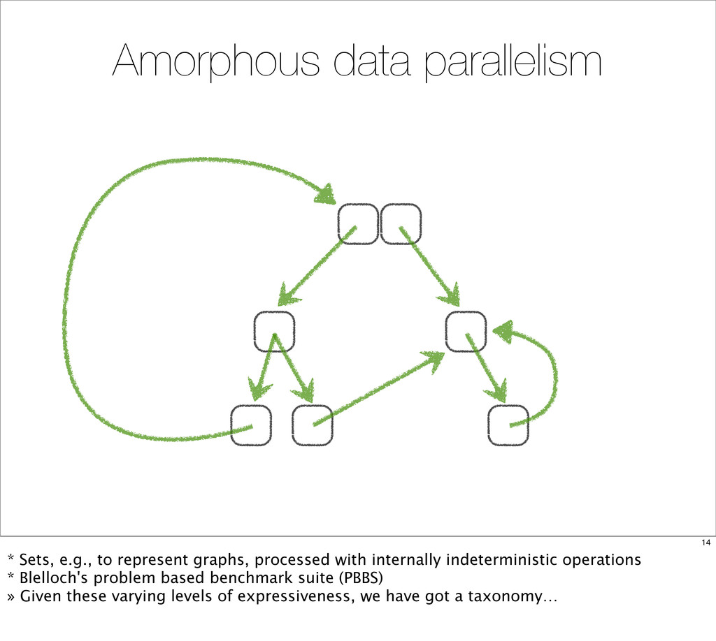 Amorphous data parallelism 14 * Sets, e.g., to ...