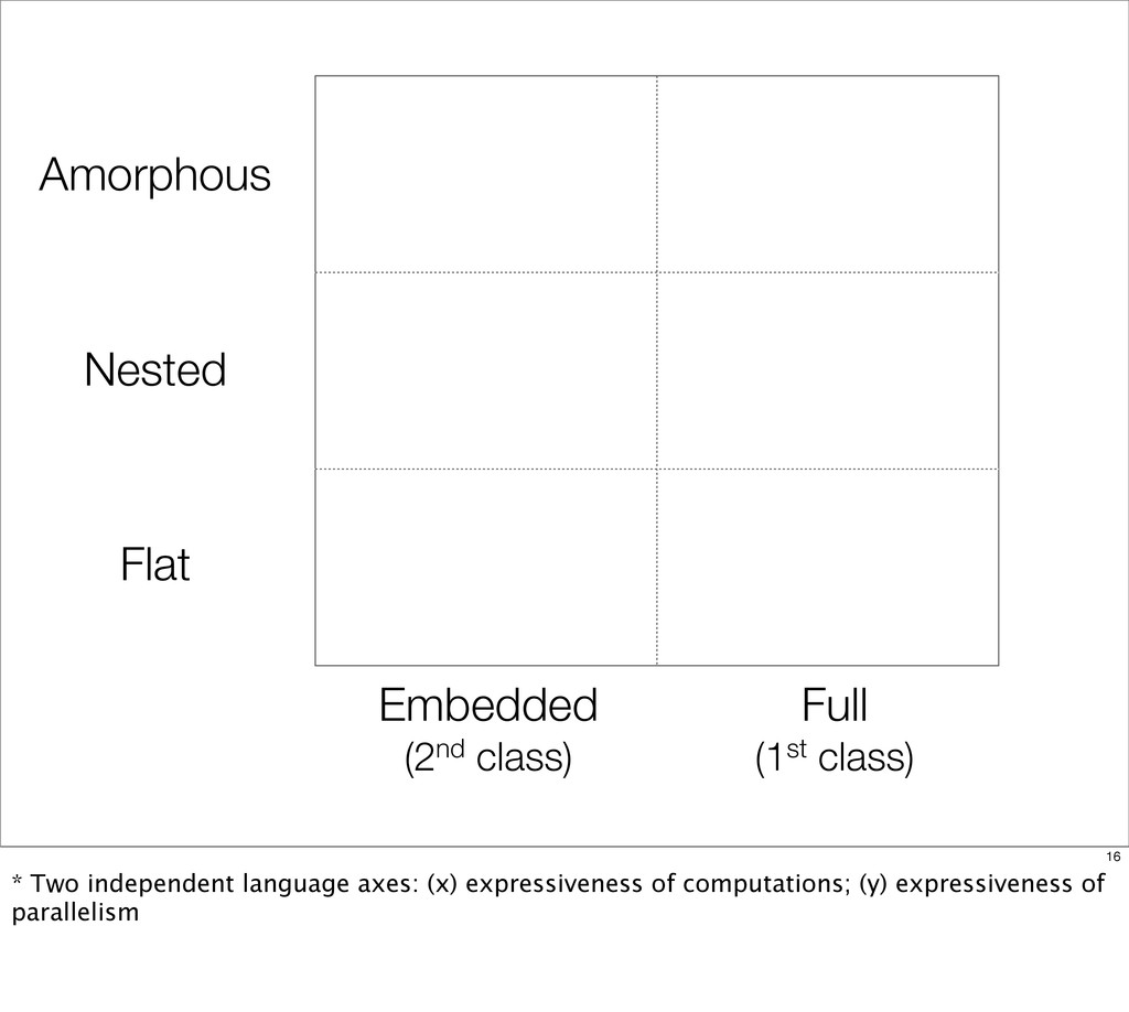 Flat Nested Amorphous Embedded (2nd class) Full...