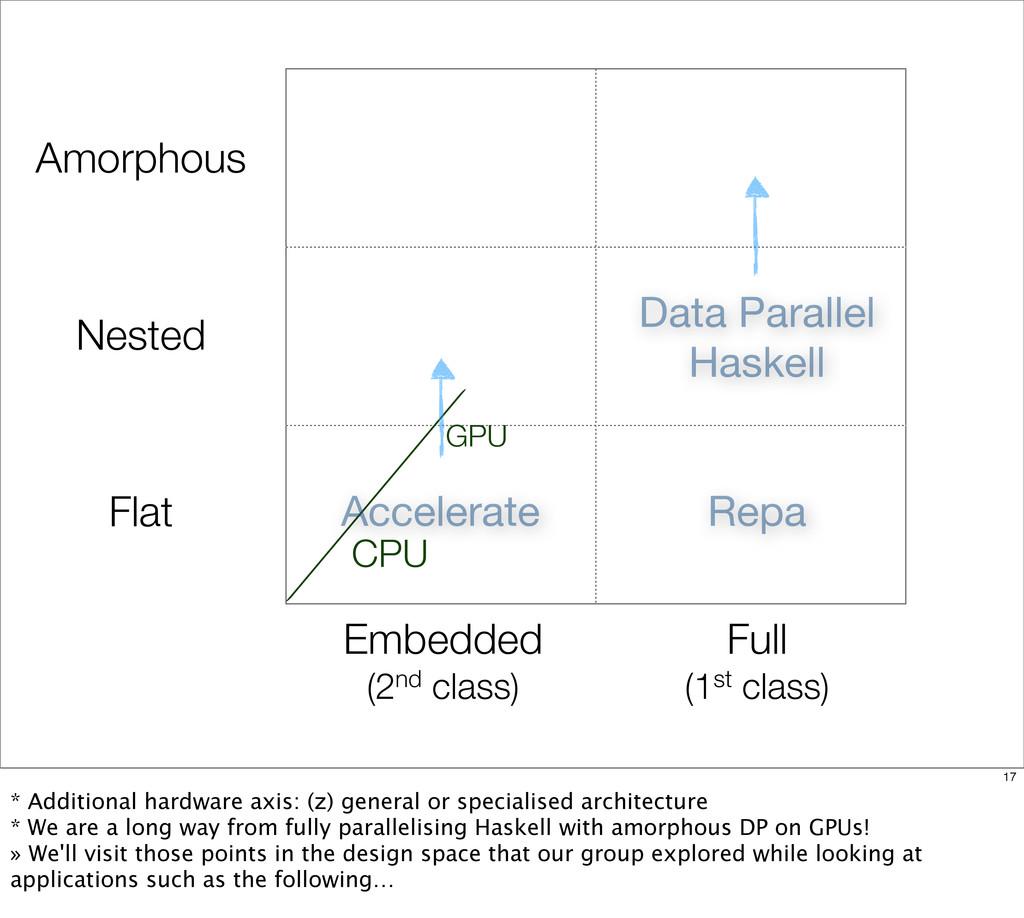 CPU Embedded (2nd class) Full (1st class) Flat ...