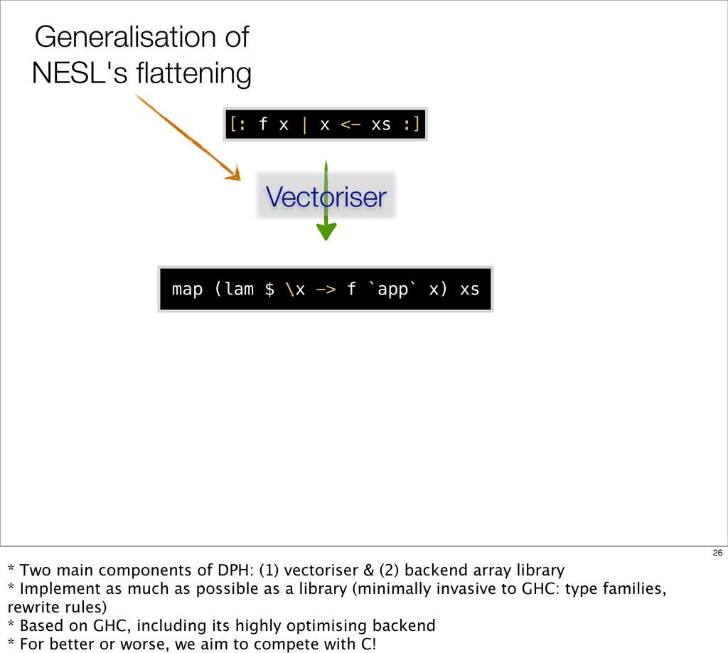 [: f x   x <- xs :] Vectoriser map (lam $ \x ->...