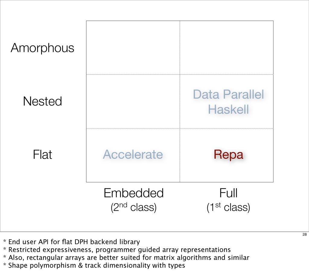 Flat Nested Amorphous Repa Accelerate Data Para...