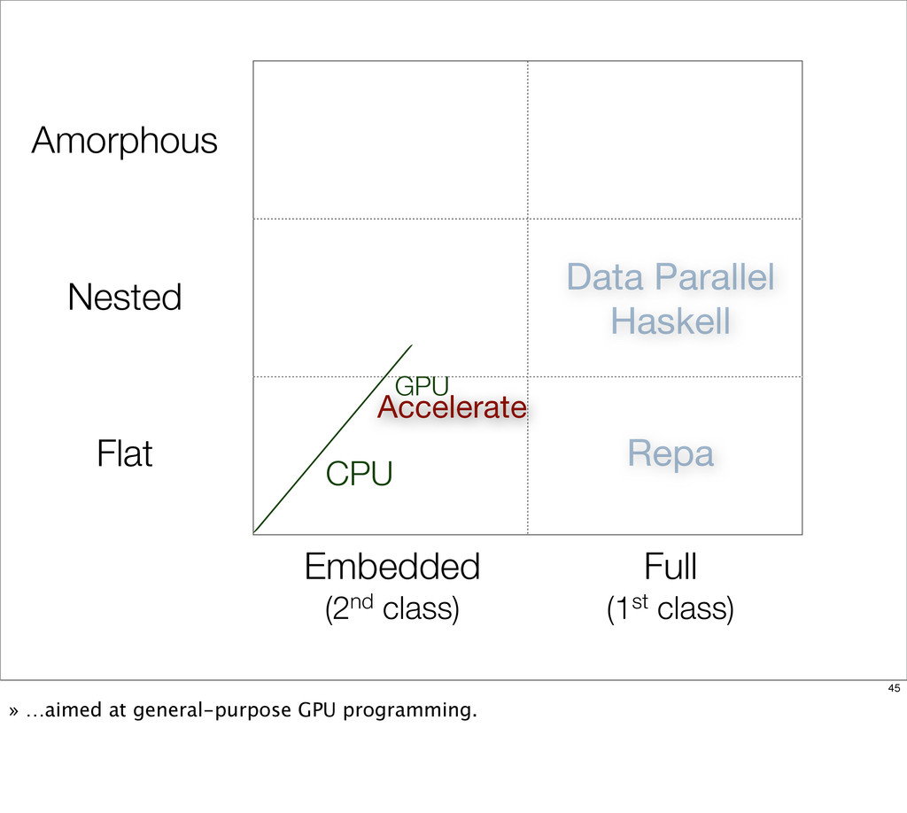 Flat Nested Amorphous Repa Data Parallel Haskel...