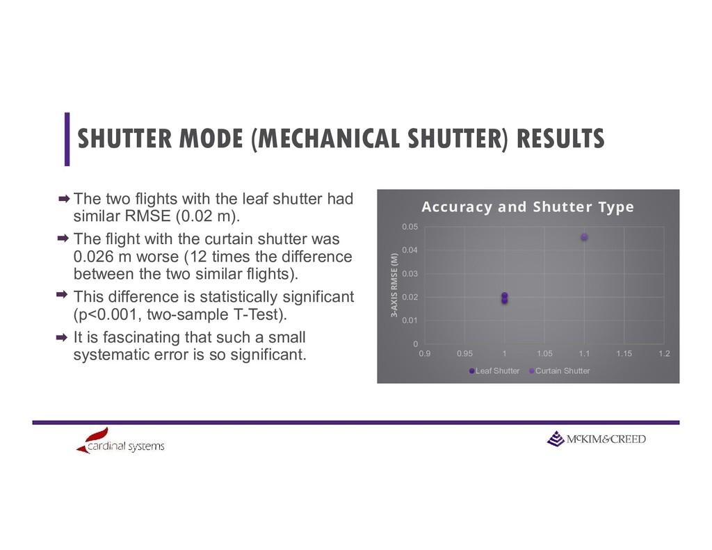SHUTTER MODE (MECHANICAL SHUTTER) RESULTS 0 0.0...
