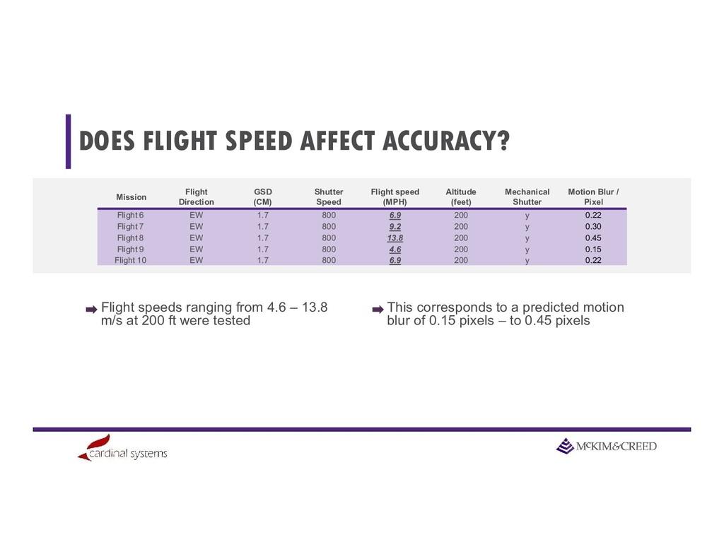 DOES FLIGHT SPEED AFFECT ACCURACY? Flight speed...