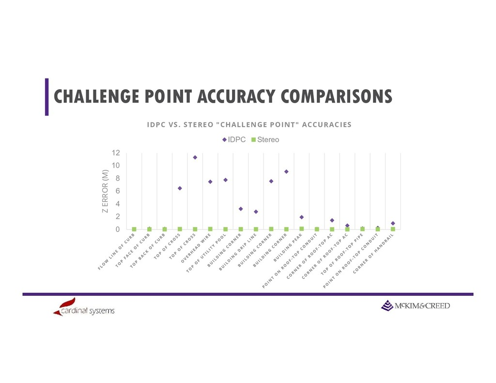 CHALLENGE POINT ACCURACY COMPARISONS 0 2 4 6 8 ...