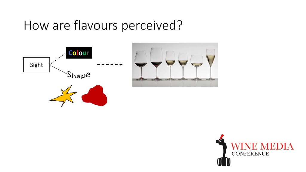 How are flavours perceived? Sight Colour