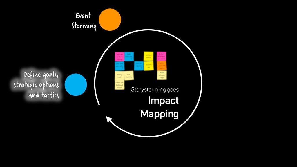 Storystorming goes Impact Mapping Define goals,...
