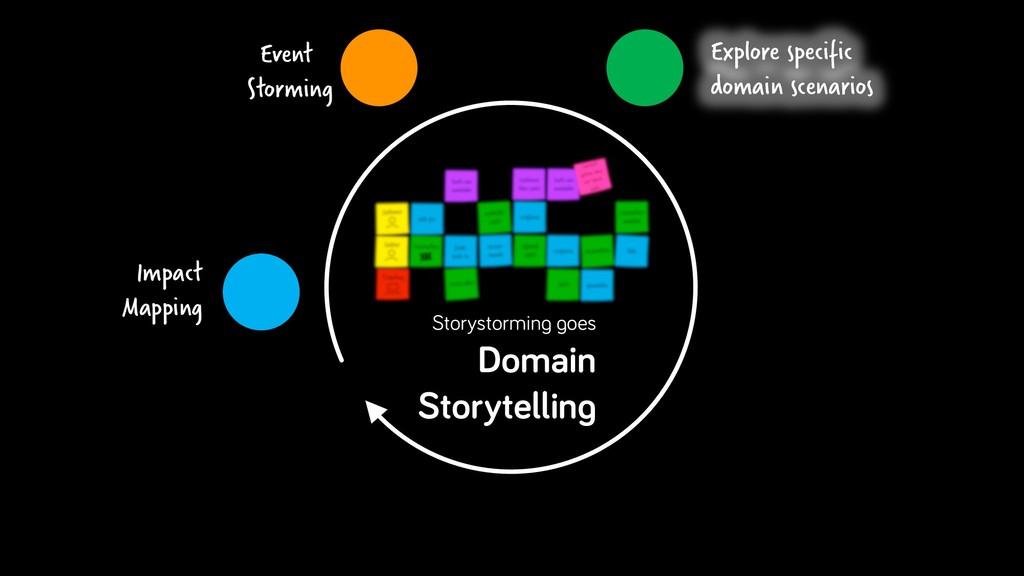 Explore specific domain scenarios Impact Mappin...