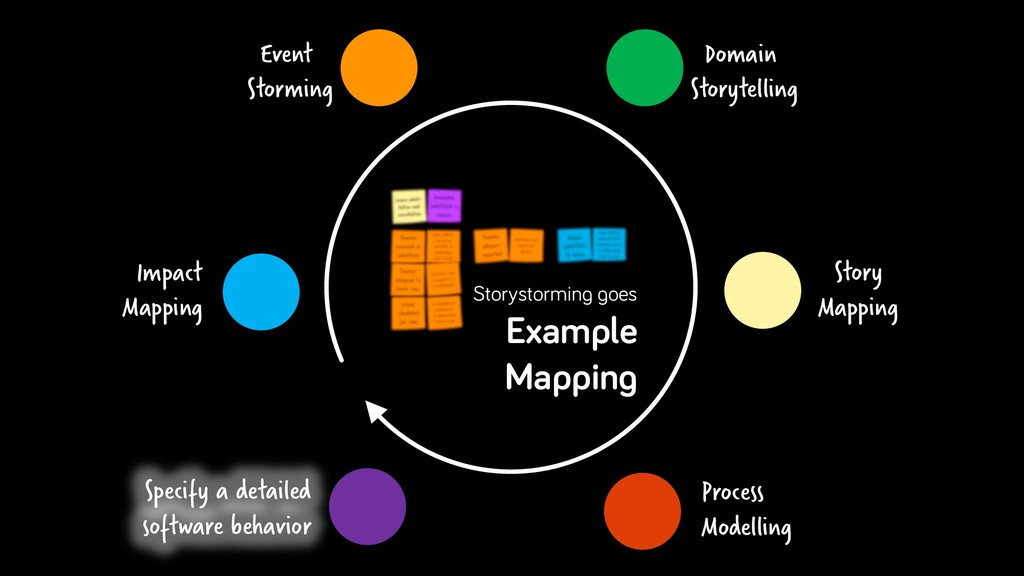 Story Mapping Domain Storytelling Impact Mappin...