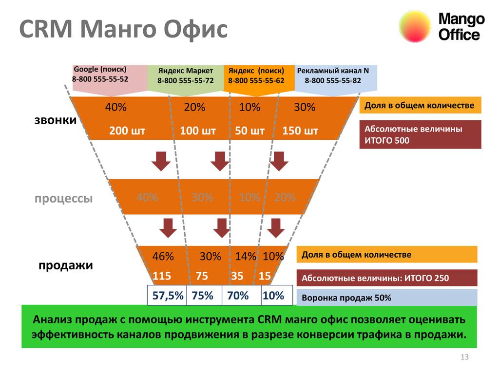 CRM Манго Офис 13 Анализ продаж с помощью инстр...
