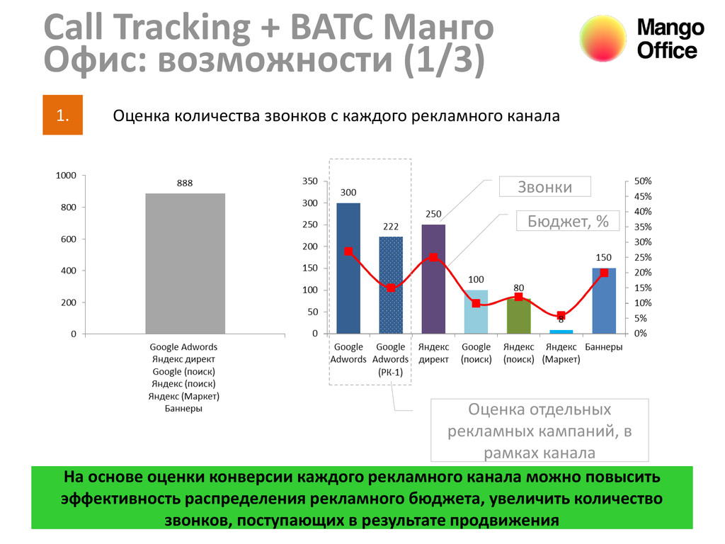 6 Call Tracking + ВАТС Манго Офис: возможности ...