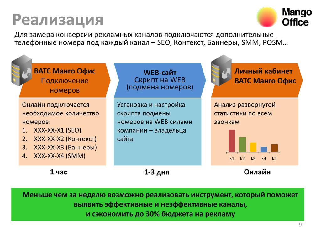 ВАТС Манго Офис Подключение номеров Реализация ...
