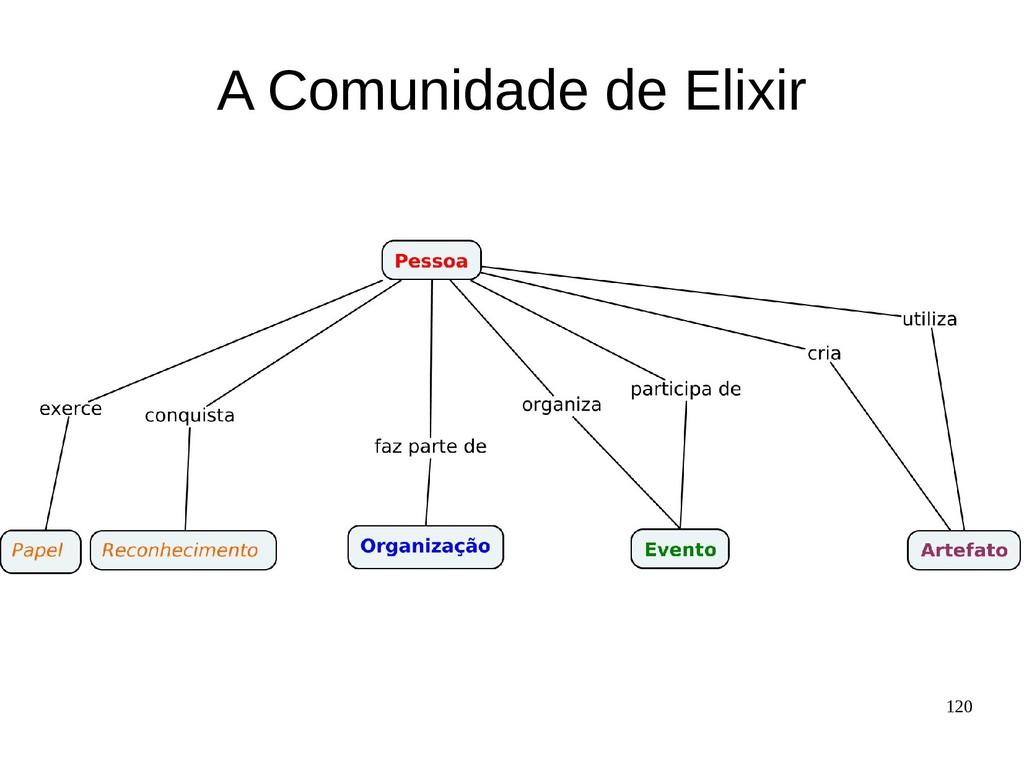 120 A Comunidade de Elixir