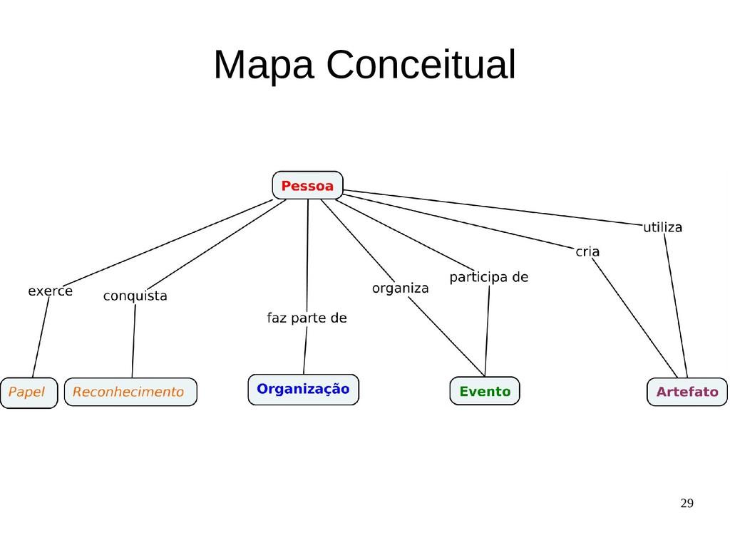 29 Mapa Conceitual