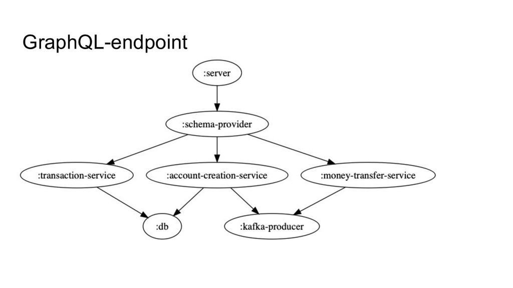 GraphQL-endpoint