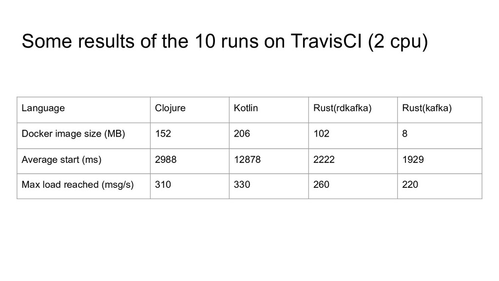 Some results of the 10 runs on TravisCI (2 cpu)...