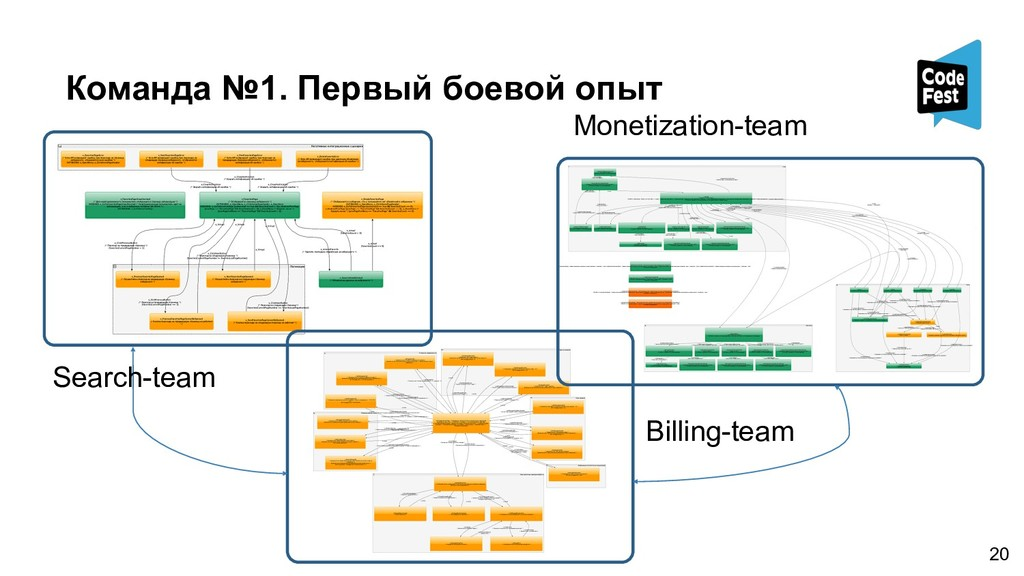 Search-team Monetization-team Billing-team !20 ...