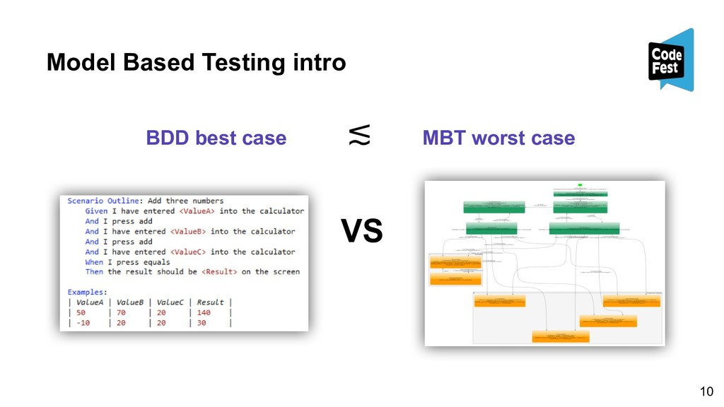 Model Based Testing intro VS BDD best case MBT ...