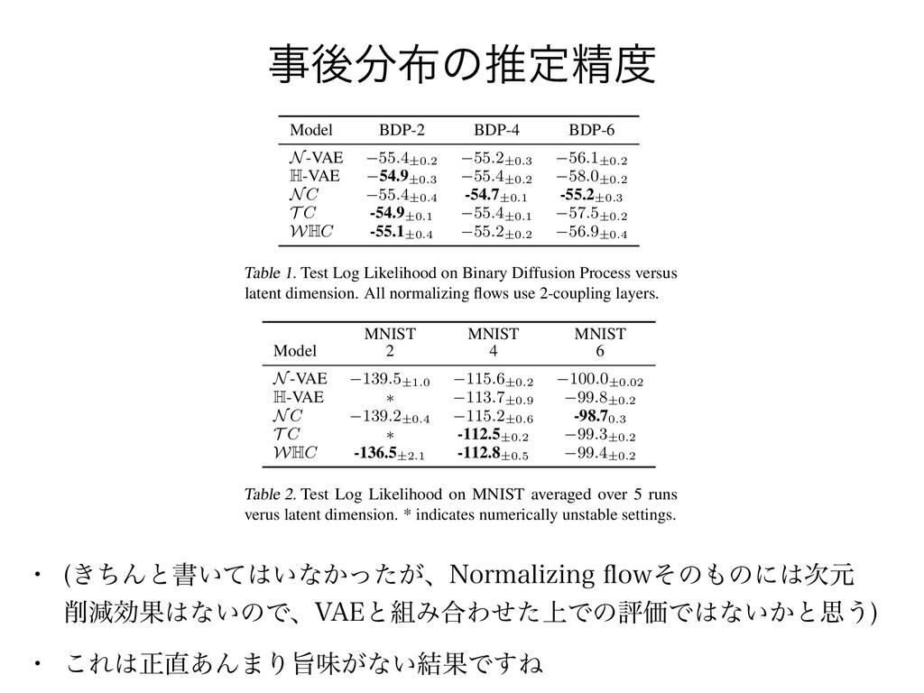 ޙͷਪఆਫ਼ Latent Variable Modelling with Hyperb...