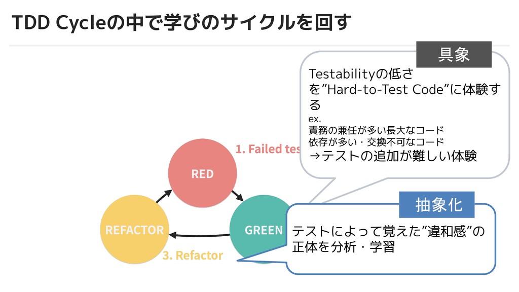 © 2012-2019 BASE, Inc. TDD Cycleの中で学びのサイクルを回す T...