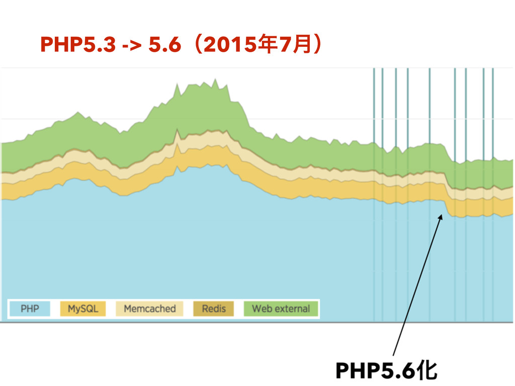 PHP5.3 -> 5.6ʢ20157݄ʣ