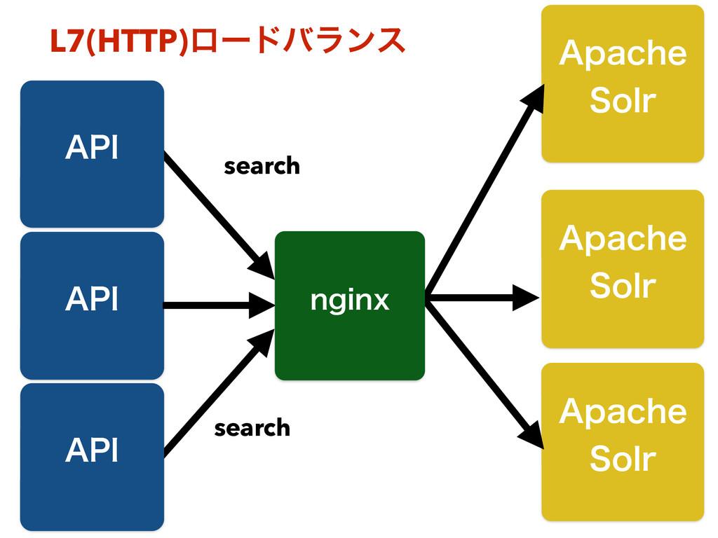 "L7(HTTP)ϩʔυόϥϯε ""1* ""QBDIF 4PMS search ""QBDIF..."