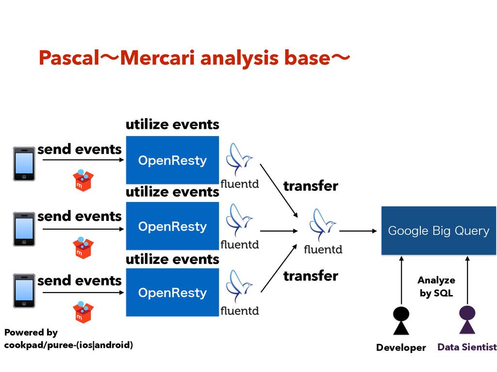 PascalʙMercari analysis baseʙ 0QFO3FTUZ 0QFO3FT...