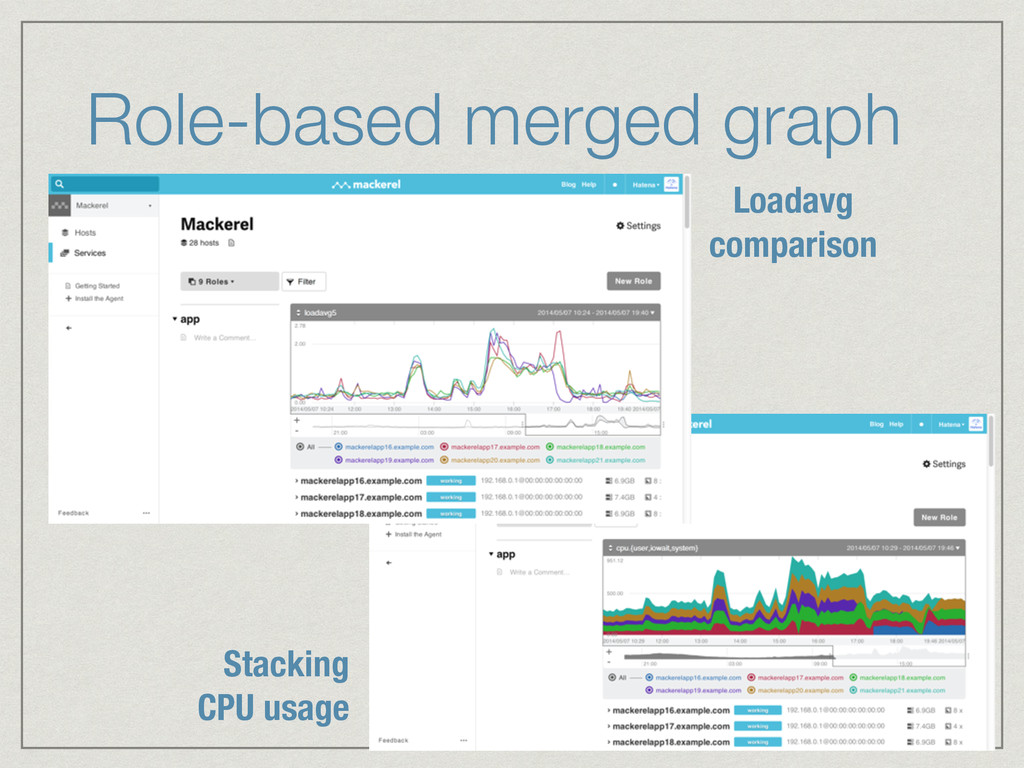 Role-based merged graph Loadavg comparison Stac...