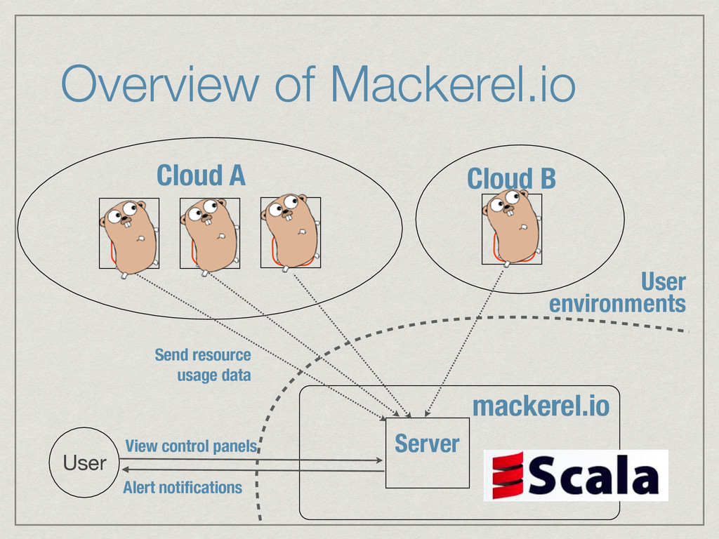 Overview of Mackerel.io Server Cloud A Cloud B ...