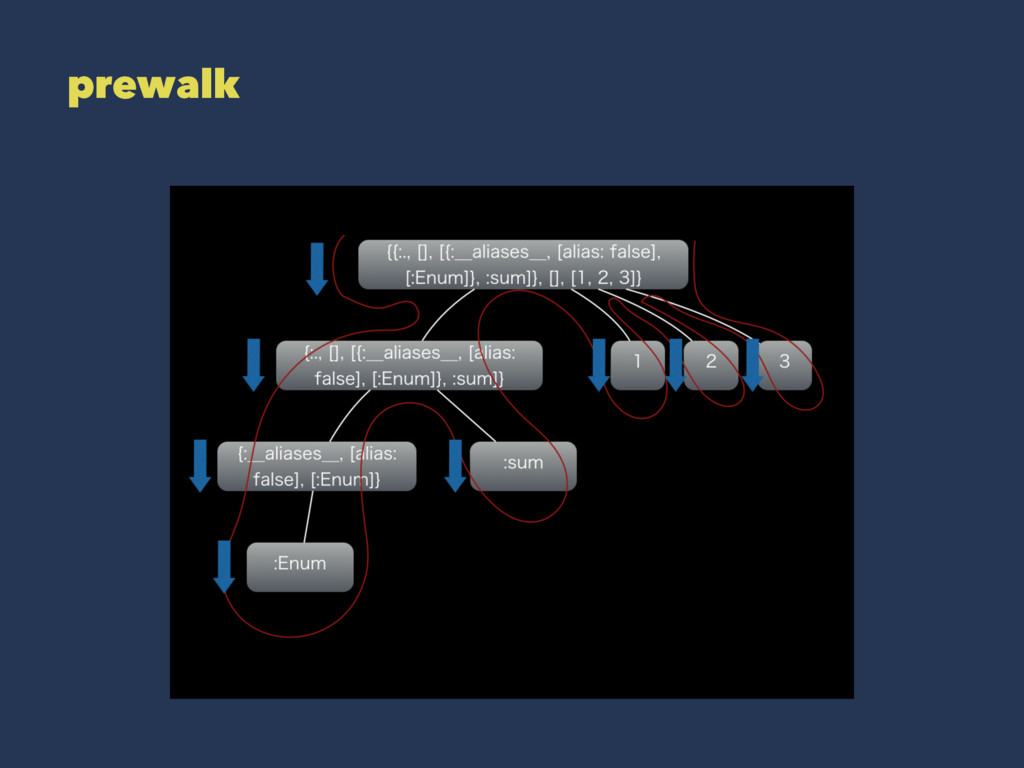 prewalk