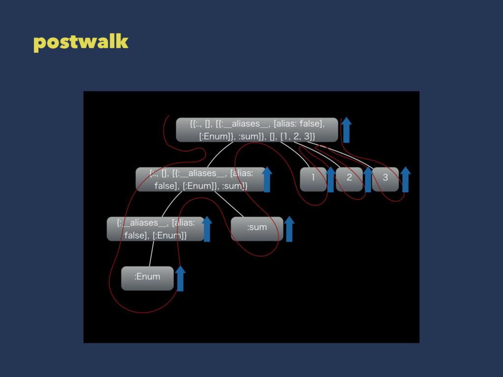 postwalk
