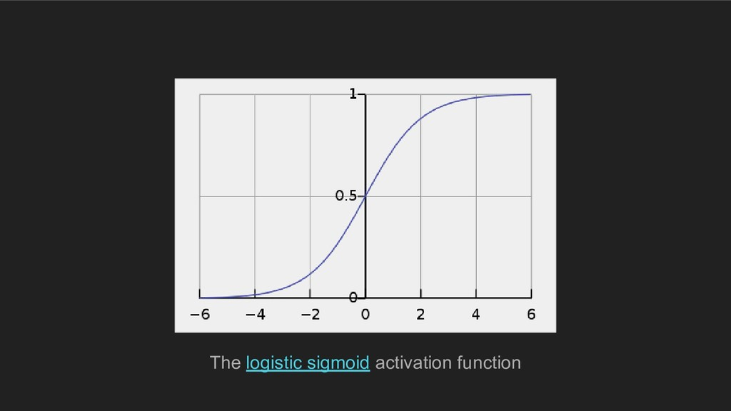 The logistic sigmoid activation function