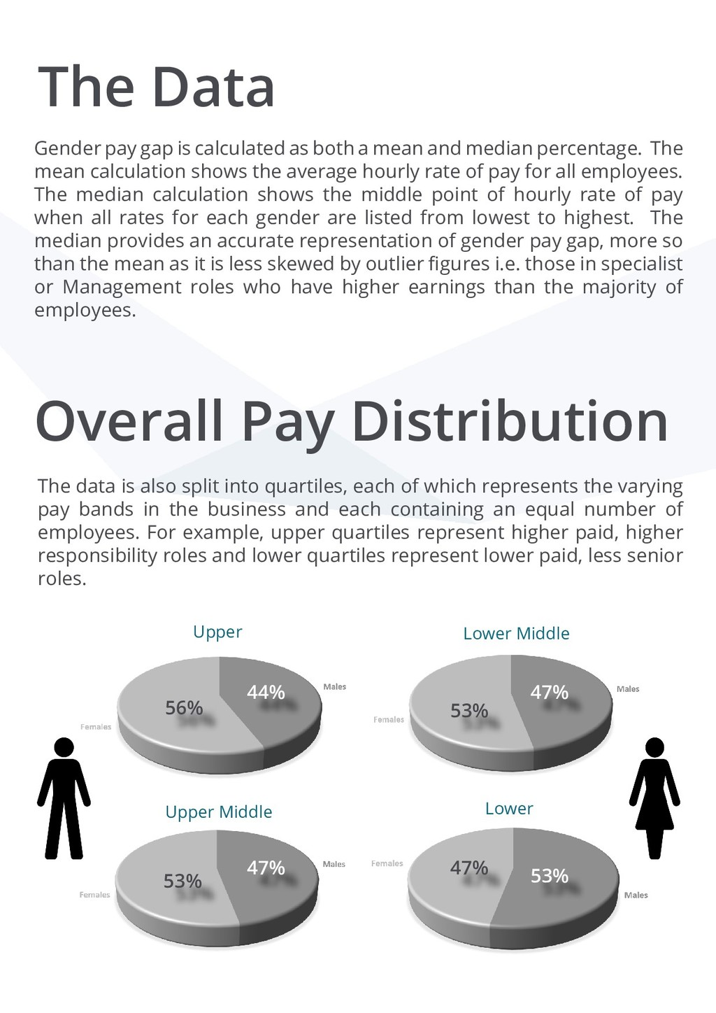 The Data Gender pay gap is calculated as both a...