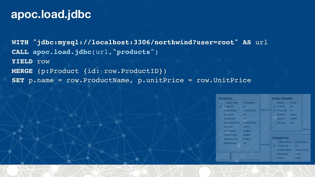 "apoc.load.jdbc WITH ""jdbc:mysql://localhost:330..."