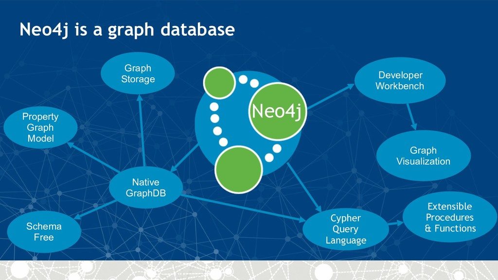 Neo4j Native GraphDB Cypher Query Language Deve...