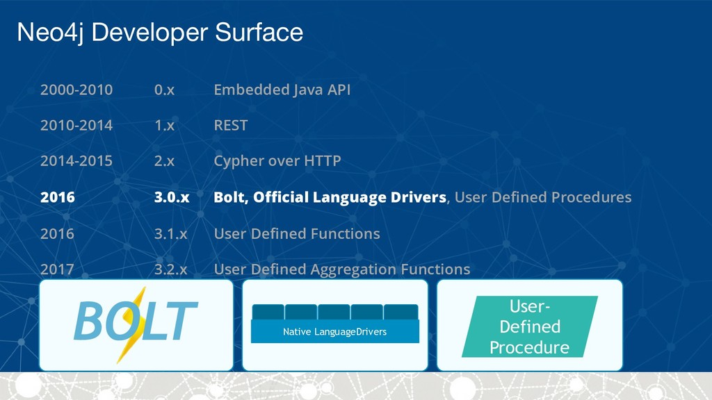 Neo4j Developer Surface Native LanguageDrivers ...