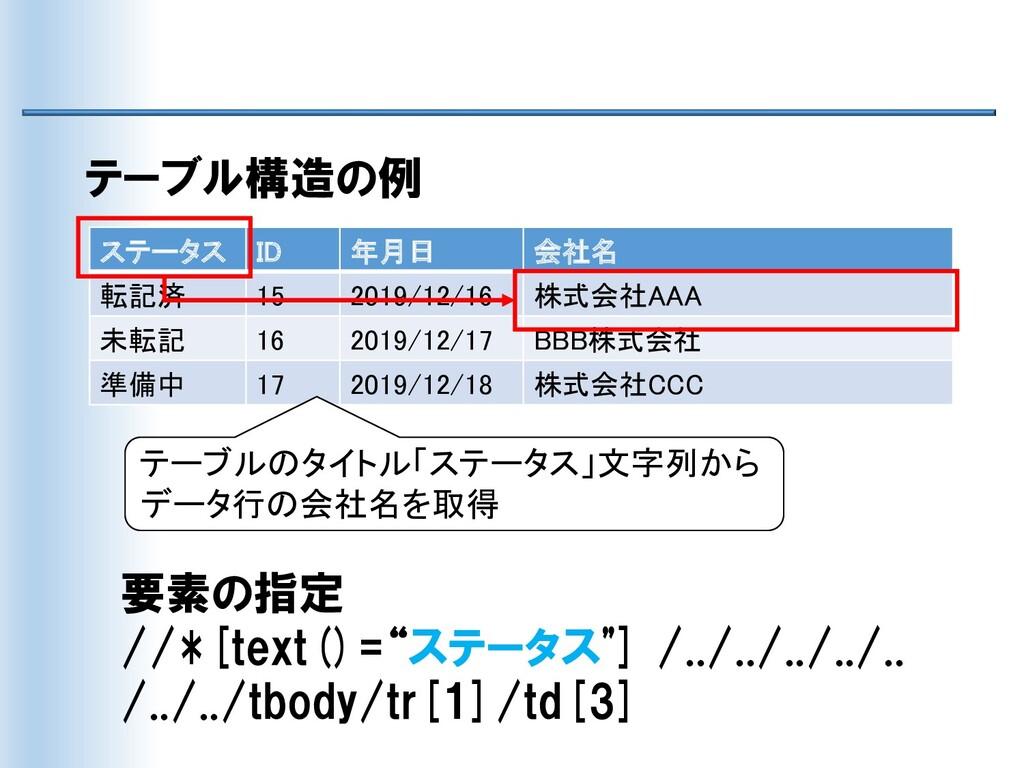 ステータス ID 年月日 会社名 転記済 15 2019/12/16 株式会社AAA 未転記 ...
