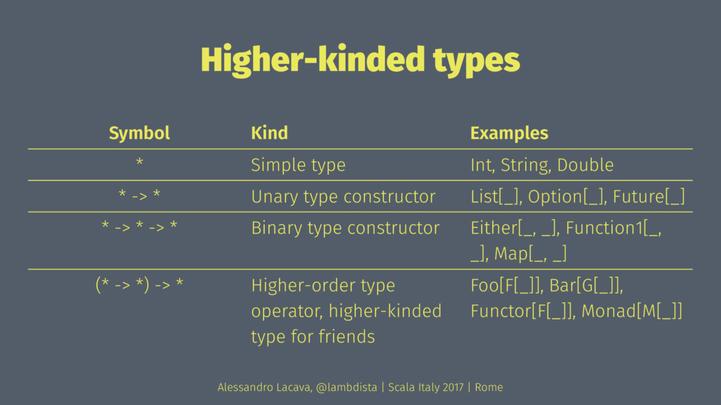 Higher-kinded types Symbol Kind Examples * Simp...