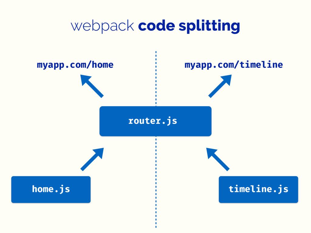 webpack code splitting myapp.com/home timeline....