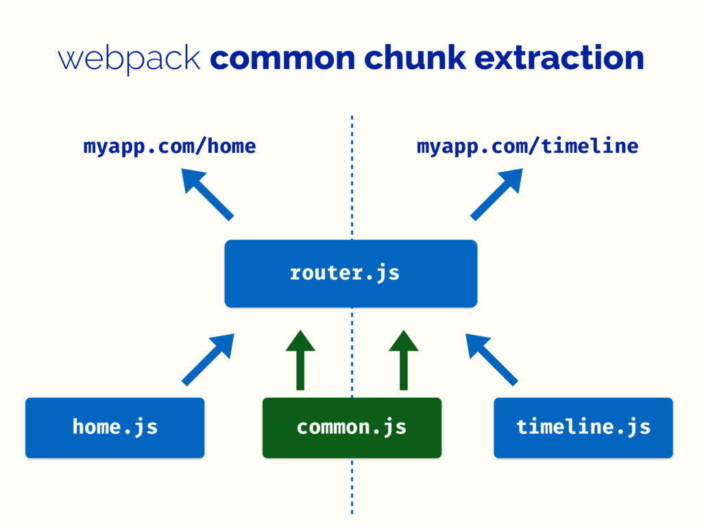 webpack common chunk extraction myapp.com/home ...