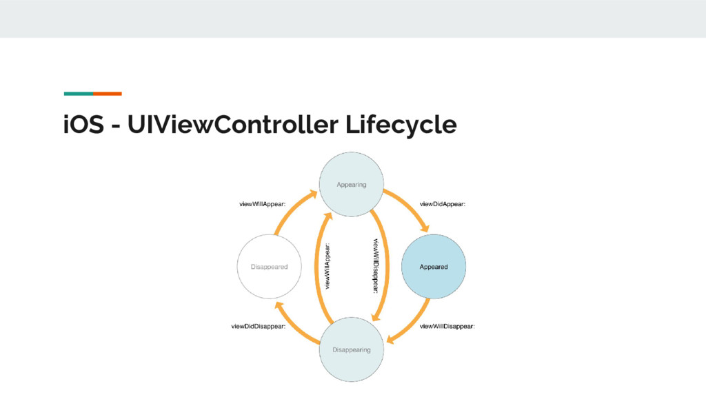 iOS - UIViewController Lifecycle