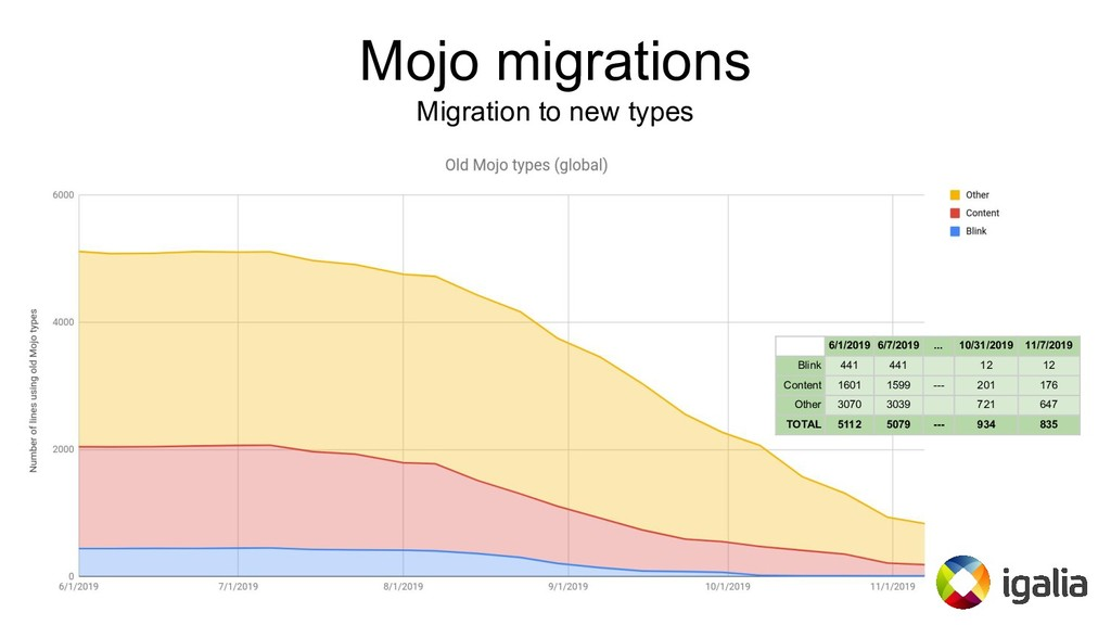 Mojo migrations Migration to new types 6/1/2019...