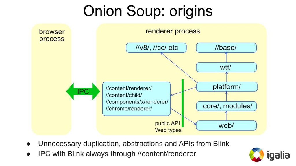 Onion Soup: origins ● Unnecessary duplication, ...