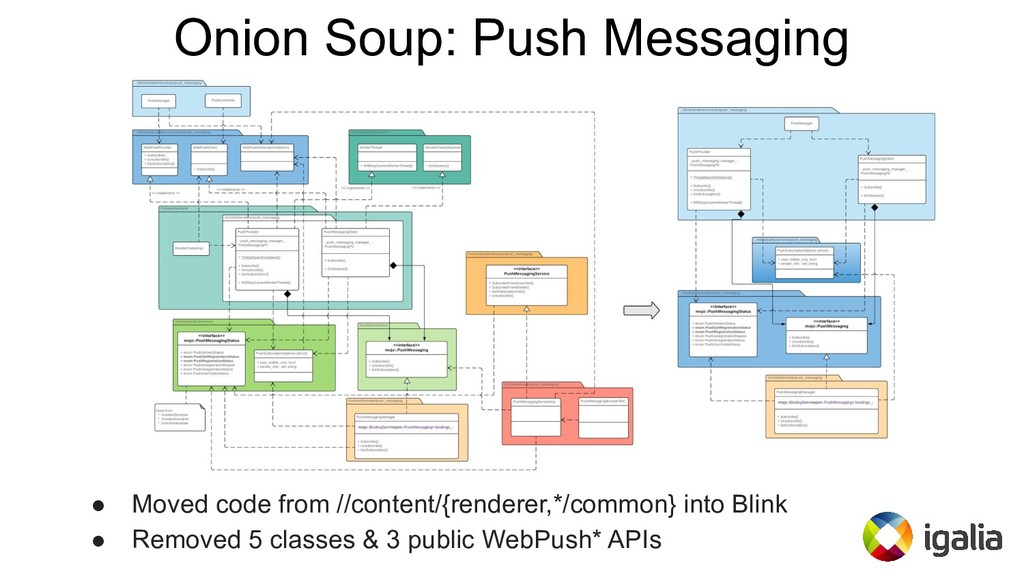 Onion Soup: Push Messaging ● Moved code from //...