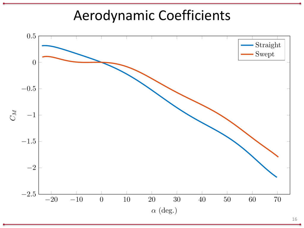 Aerodynamic	